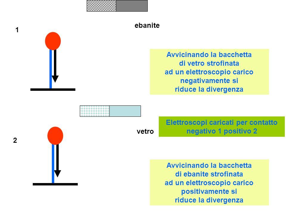 Elettroscopi caricati per contatto negativo 1 positivo 2