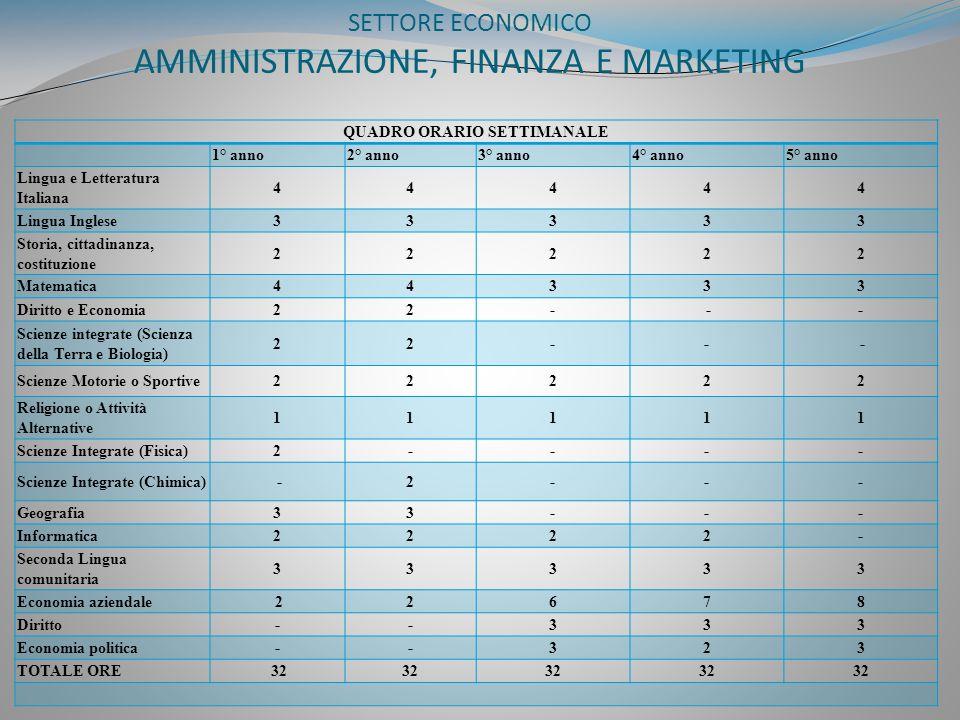 SETTORE ECONOMICO AMMINISTRAZIONE, FINANZA E MARKETING