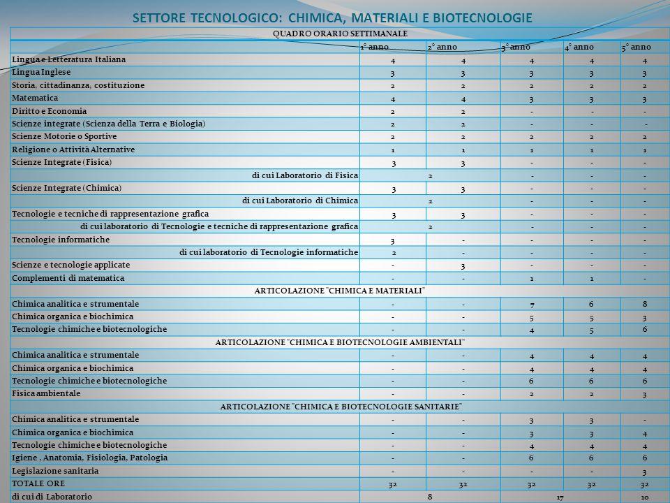 SETTORE TECNOLOGICO: CHIMICA, MATERIALI E BIOTECNOLOGIE