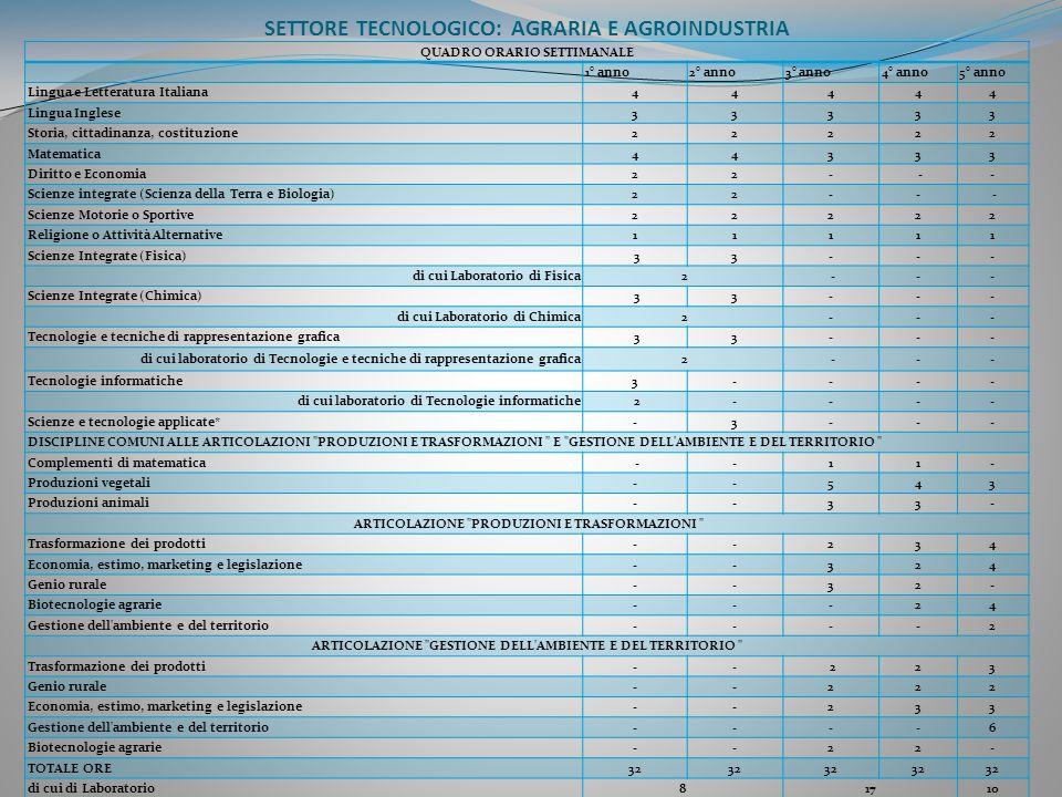 SETTORE TECNOLOGICO: AGRARIA E AGROINDUSTRIA