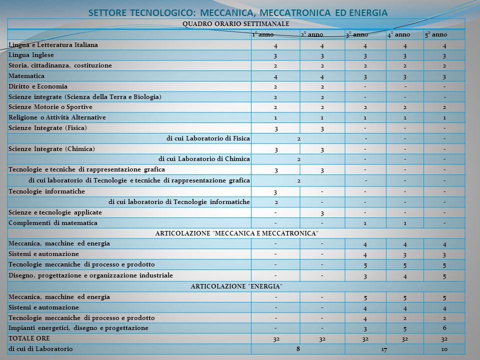 SETTORE TECNOLOGICO: MECCANICA, MECCATRONICA ED ENERGIA