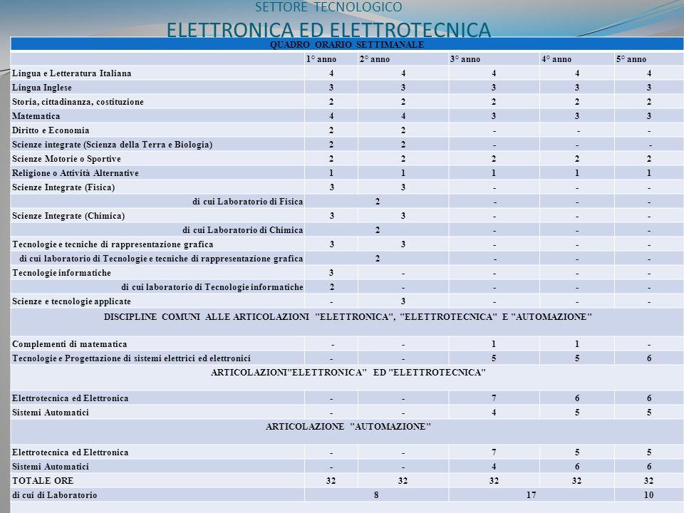 SETTORE TECNOLOGICO ELETTRONICA ED ELETTROTECNICA