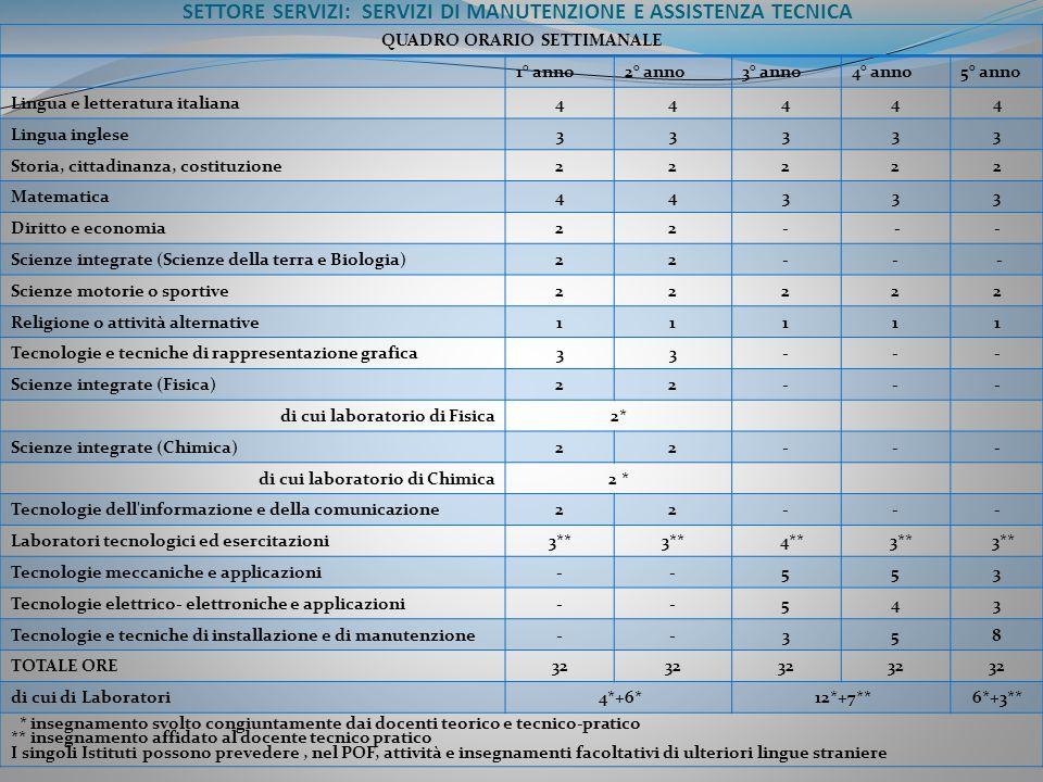 SETTORE SERVIZI: SERVIZI DI MANUTENZIONE E ASSISTENZA TECNICA