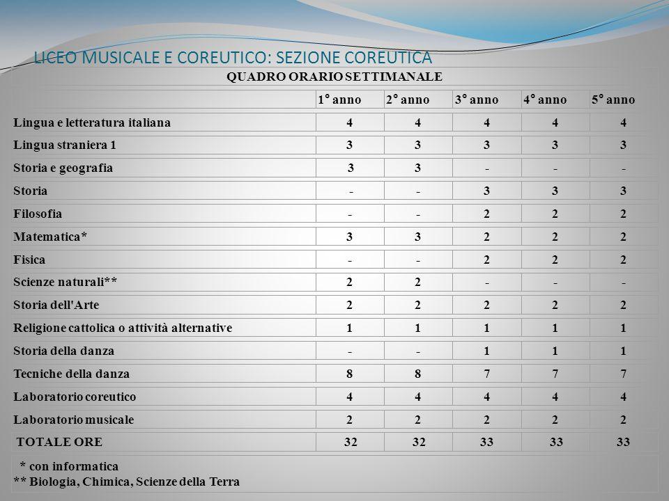 LICEO MUSICALE E COREUTICO: SEZIONE COREUTICA