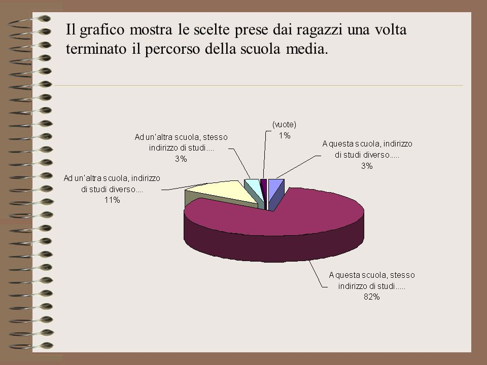 Il grafico mostra le scelte prese dai ragazzi una volta terminato il percorso della scuola media.