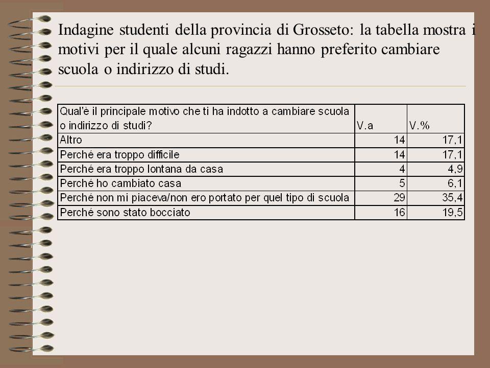 Indagine studenti della provincia di Grosseto: la tabella mostra i motivi per il quale alcuni ragazzi hanno preferito cambiare scuola o indirizzo di studi.