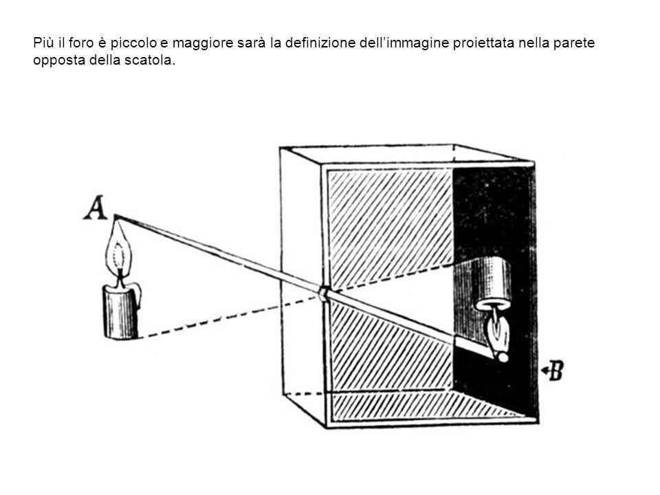 Più il foro è piccolo e maggiore sarà la definizione dell'immagine proiettata nella parete opposta della scatola.
