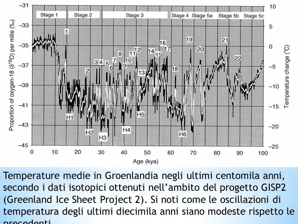 Si noti l'estrema variabilità della temperatura prima degli ultimi diecimila anni, quando si è entrati nell'Olocene. Vale anche la pena osservare come, in generale, il riscaldamento sia estremamente rapido (in alcuni casi si parla di pochi decenni o addirittura pochi anni), mentre le fasi di raffreddamento sono generalmente più graduali. Le sigle da 1 a 20, identificano le fasi di riscaldamento; le sigle da H1 ad H6 identificano 6 raffreddamenti molto rapidi (eventi di Heinrich).