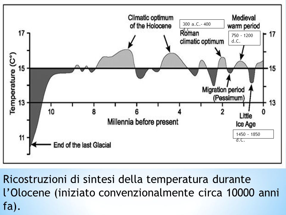 300 a.C.– 400 d.C. 750 – 1200 d.C. 1450 – 1850 d.C. Fonte: Schönwiese, 1995, p. 92, in Terhürne-Berson, 2005, p.18 .