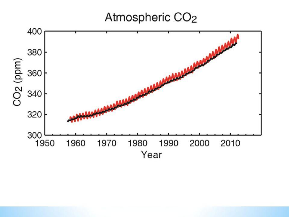 Anidride carbonica atmosferica