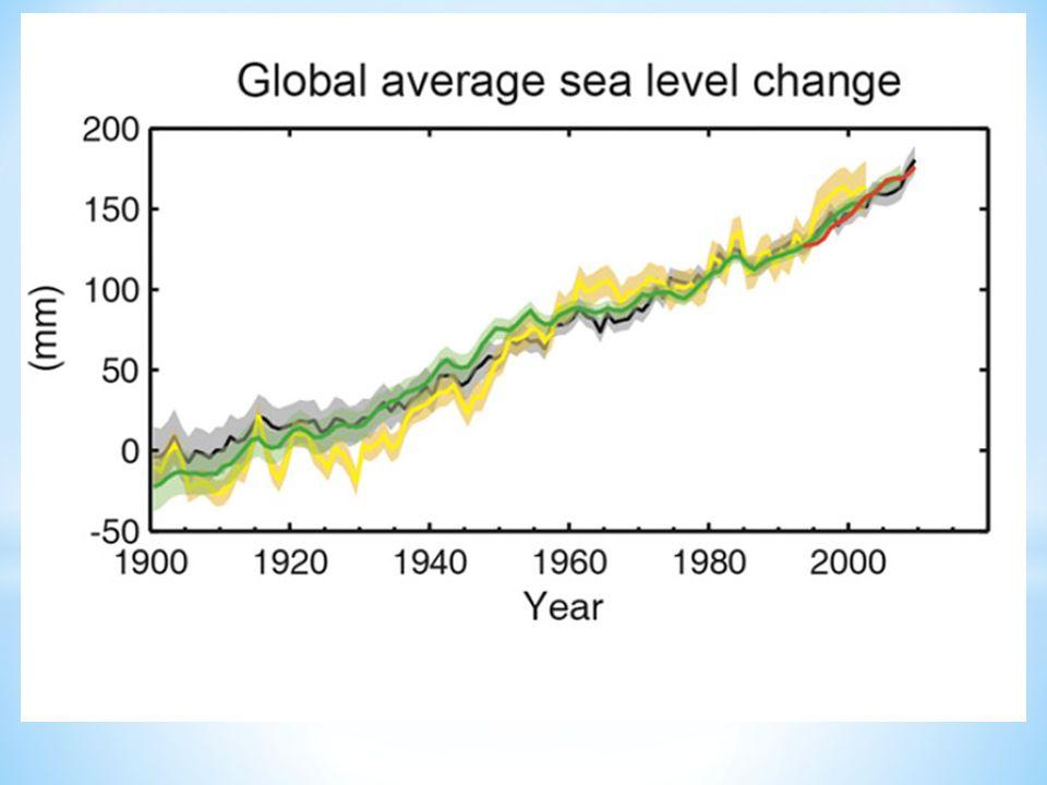 Variazione media globale del livello del mare