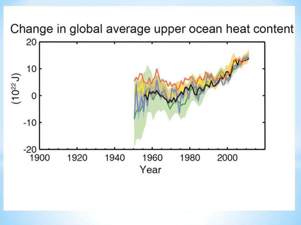 Variazione media globale del contenuto di calore degli strati superficiali dell oceano Acqua sempre più calda: l IPCC sostiene che gli oceani stanno assorbendo fino al 90 per cento del calore in eccesso prodotto dai gas serra; la quantità di calore immagazzinata dall acqua marina, misurata in joule, è aumentata rapidamente.