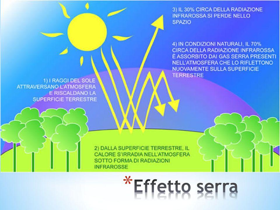 Effetto serra Effetto serra