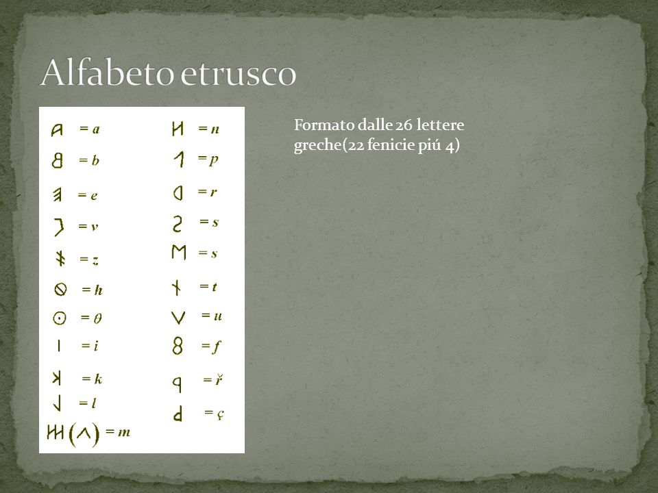 Alfabeto etrusco Formato dalle 26 lettere greche(22 fenicie piú 4)