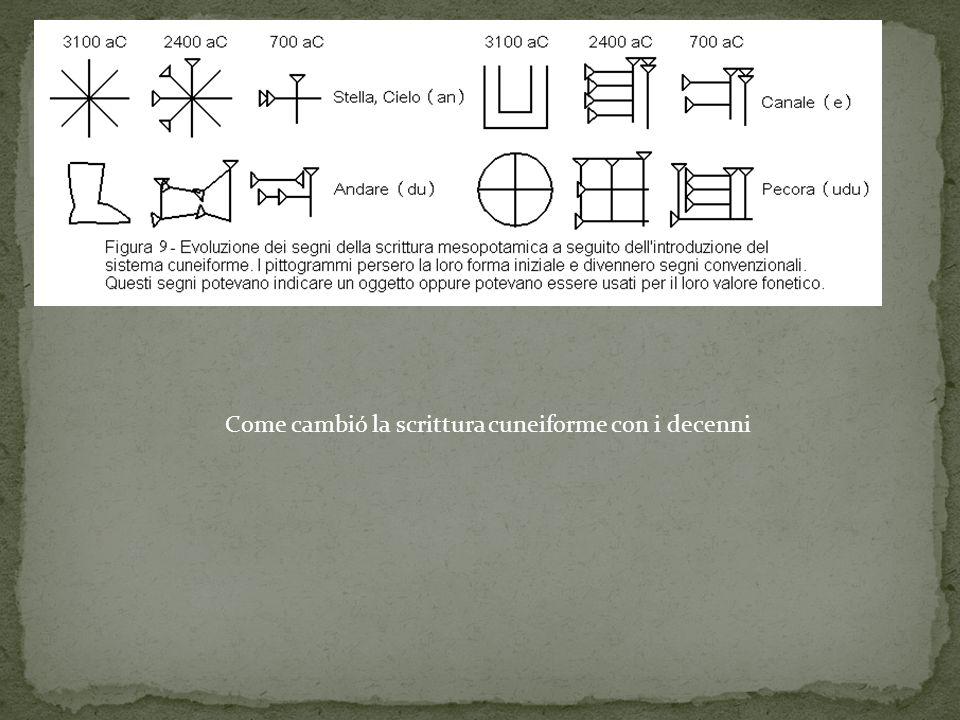 Come cambió la scrittura cuneiforme con i decenni