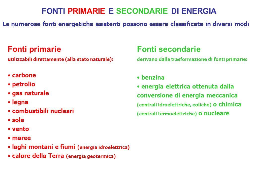 FONTI PRIMARIE E SECONDARIE DI ENERGIA