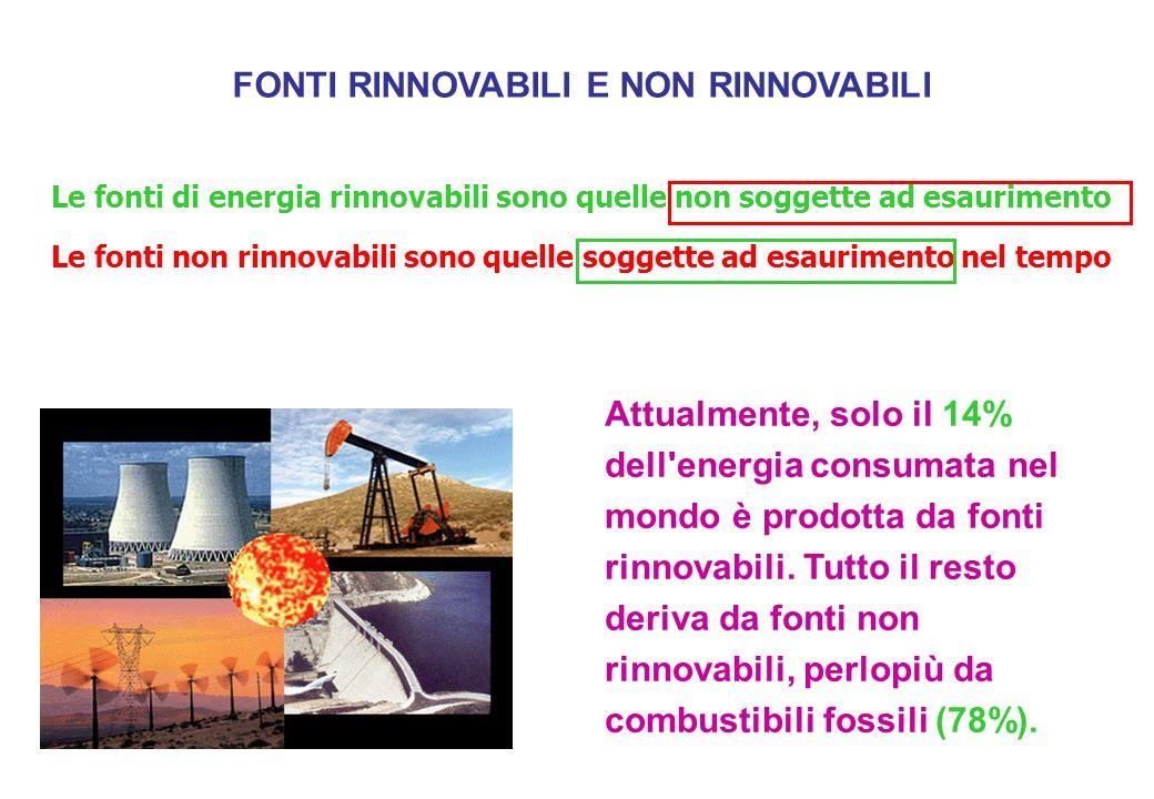 Le fonti non rinnovabili sono quelle soggette ad esaurimento nel tempo