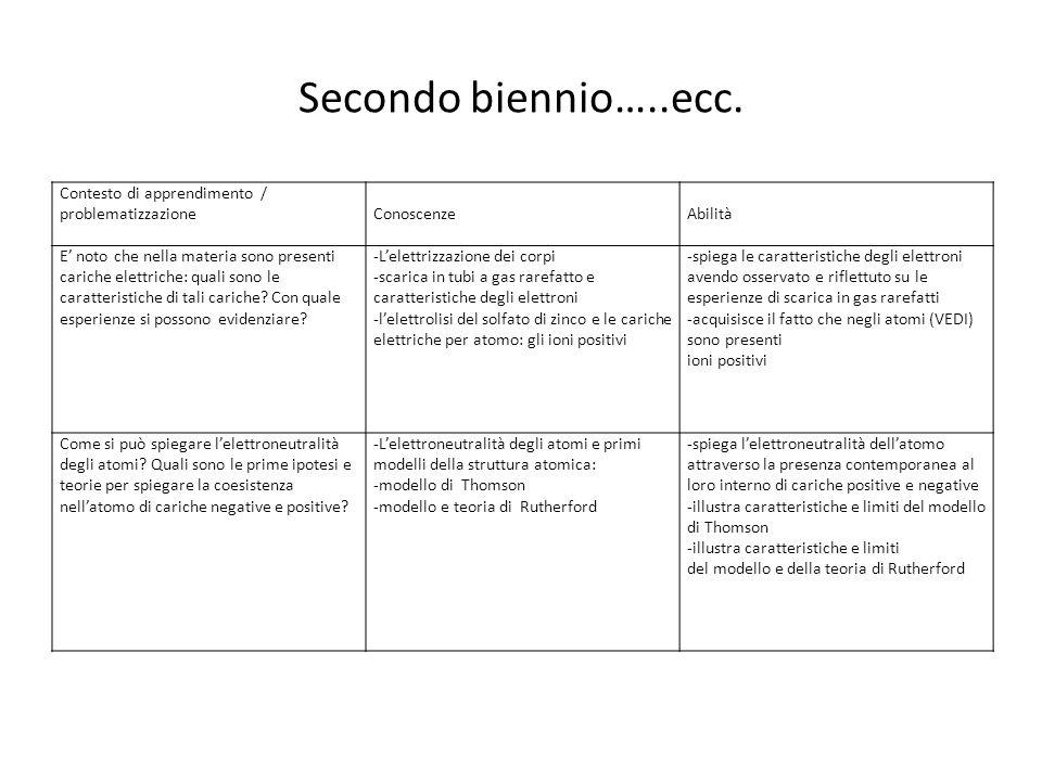 Secondo biennio…..ecc. Contesto di apprendimento / problematizzazione