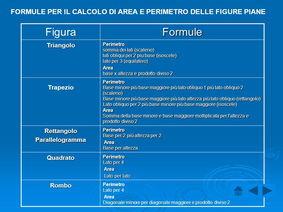 FORMULE PER IL CALCOLO DI AREA E PERIMETRO DELLE FIGURE PIANE