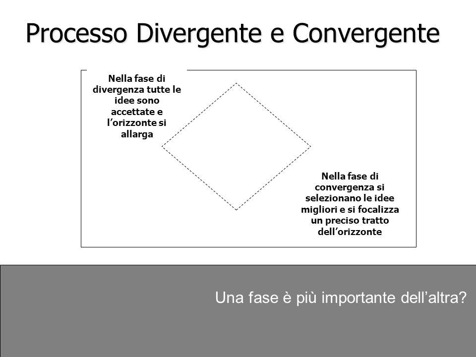 Processo Divergente e Convergente