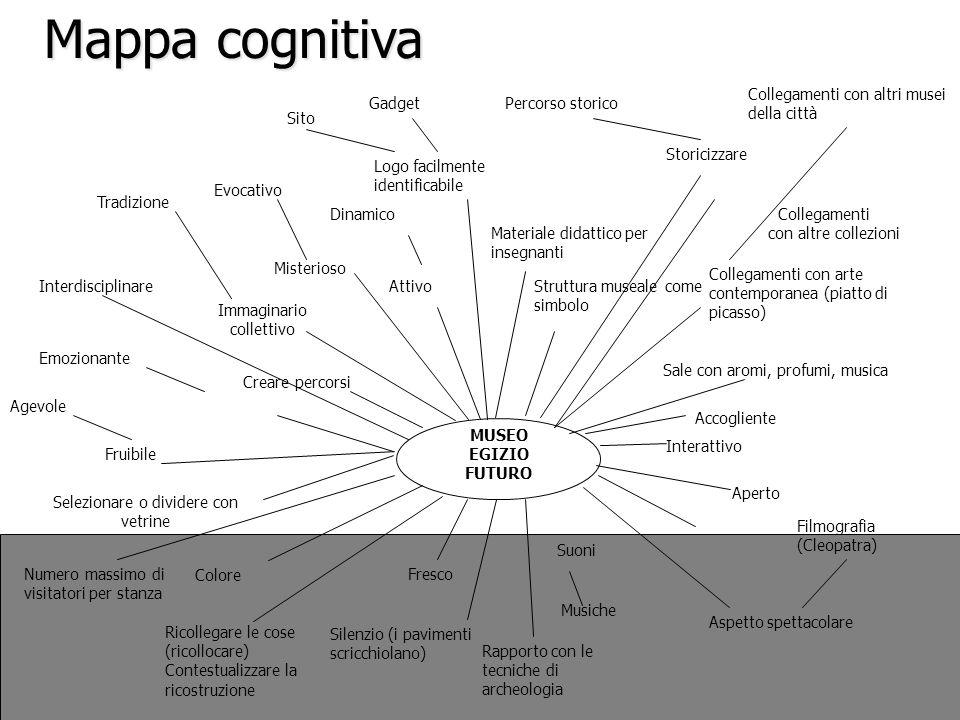 Mappa cognitiva Colore Fruibile Suoni Aspetto spettacolare Musiche