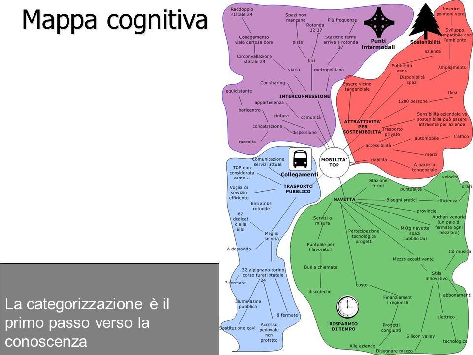 Mappa cognitiva La categorizzazione è il primo passo verso la conoscenza