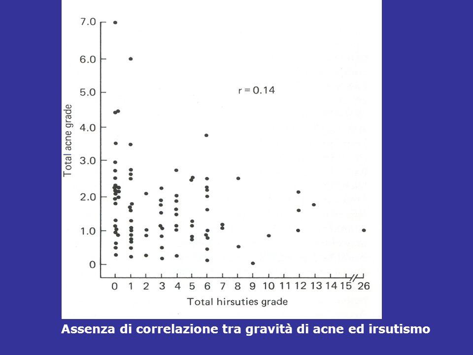 Assenza di correlazione tra gravità di acne ed irsutismo