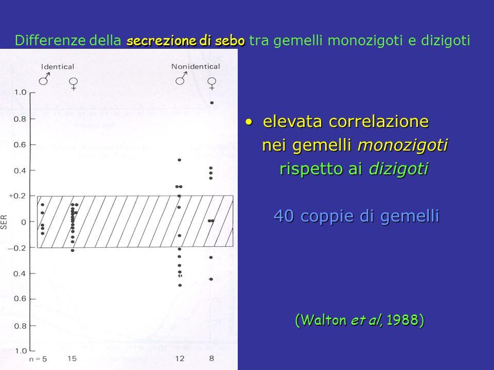 nei gemelli monozigoti rispetto ai dizigoti 40 coppie di gemelli
