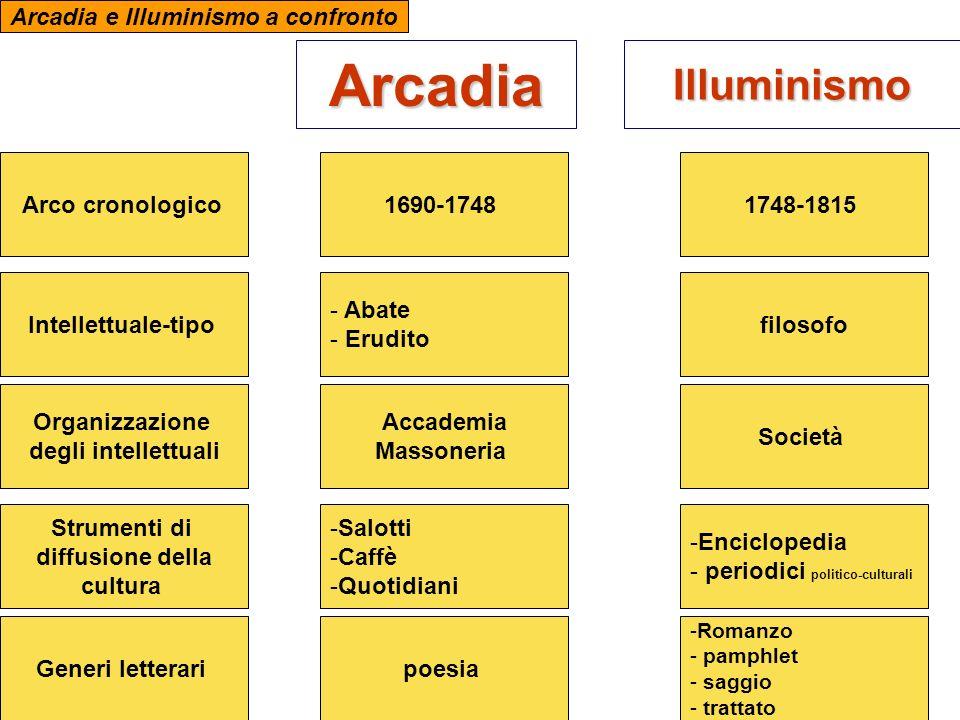 Arcadia Illuminismo Arcadia e Illuminismo a confronto Arco cronologico