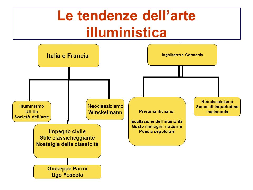 Le tendenze dell'arte illuministica