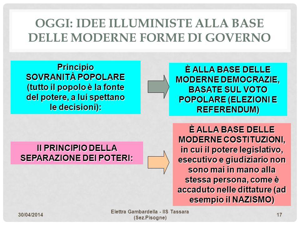 OGGI: idee illuministe alla base delle moderne forme di governo