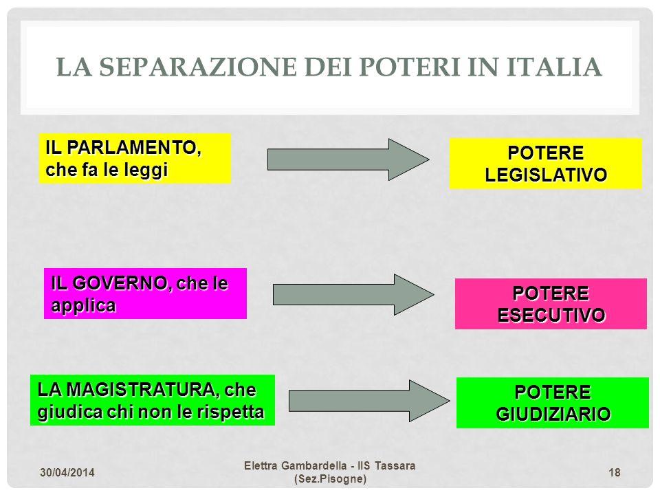 LA SEPARAZIONE DEI POTERI IN ITALIA