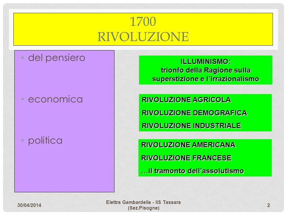 1700 RIVOLUZIONE del pensiero economica politica ILLUMINISMO:
