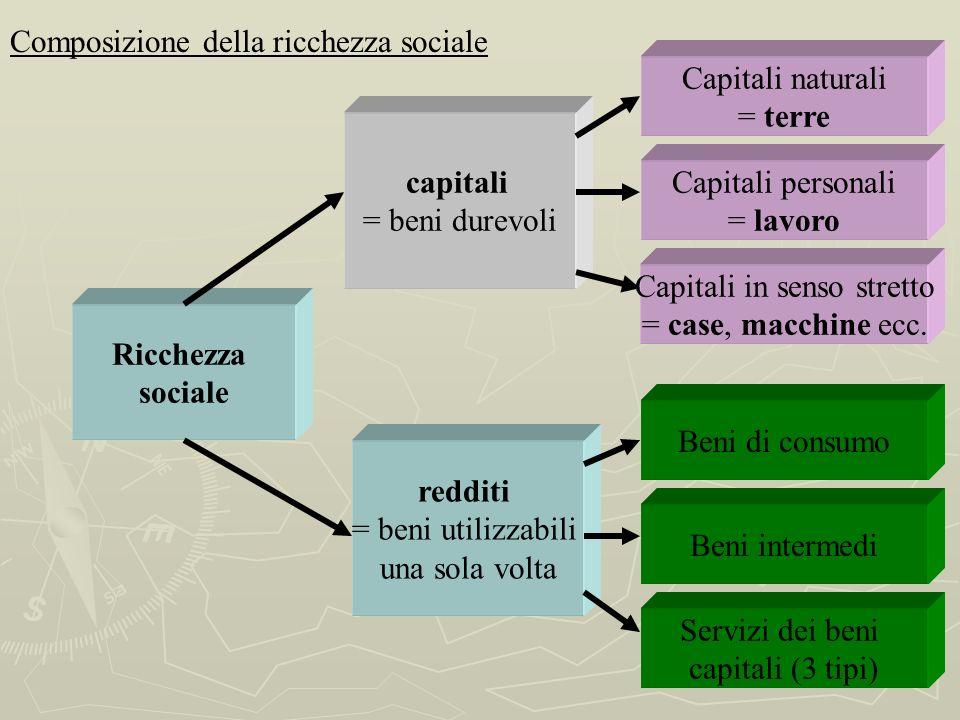 Capitali in senso stretto