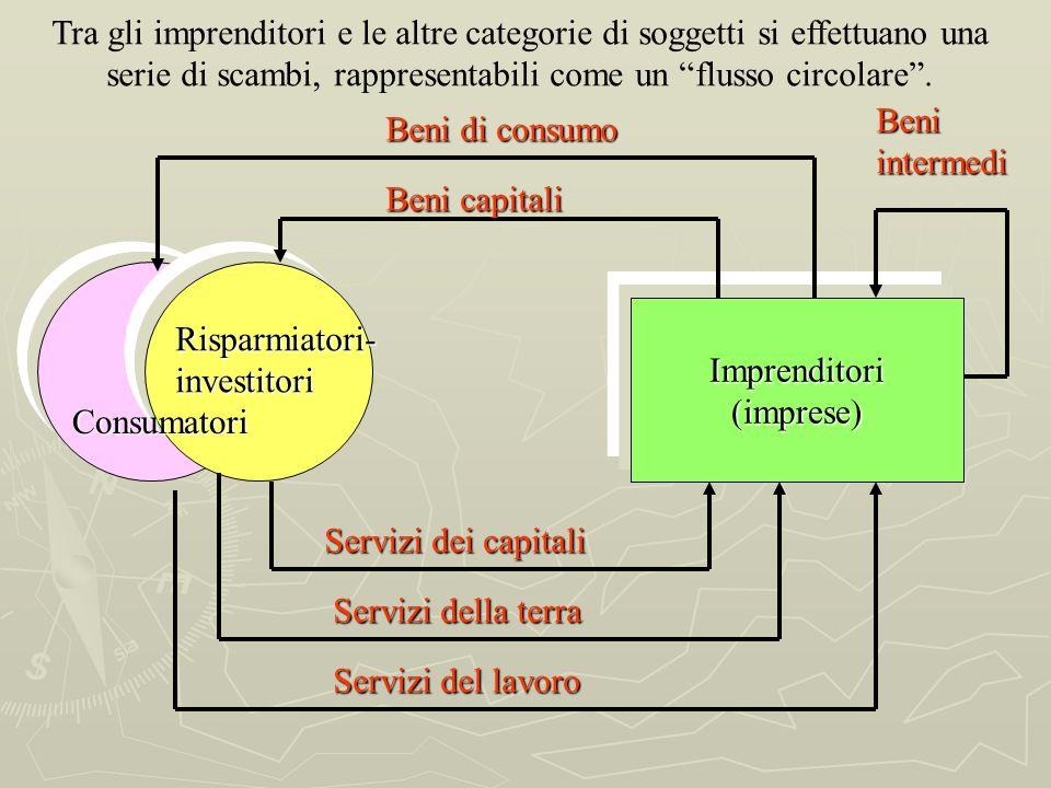 Tra gli imprenditori e le altre categorie di soggetti si effettuano una serie di scambi, rappresentabili come un flusso circolare .