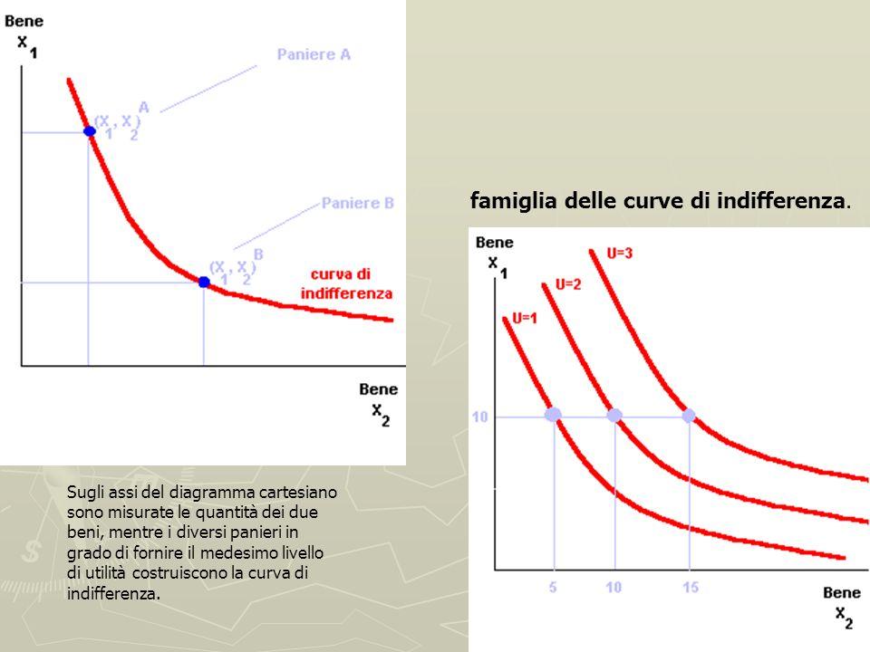 famiglia delle curve di indifferenza.