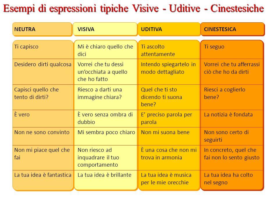 Esempi di espressioni tipiche Visive - Uditive - Cinestesiche