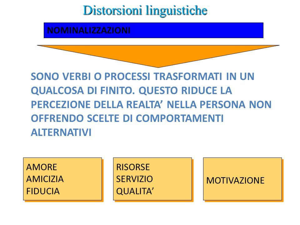 Distorsioni linguistiche