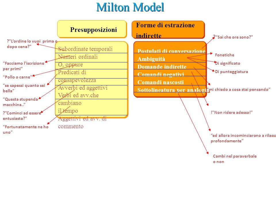 Milton Model Forme di estrazione indirette Presupposizioni
