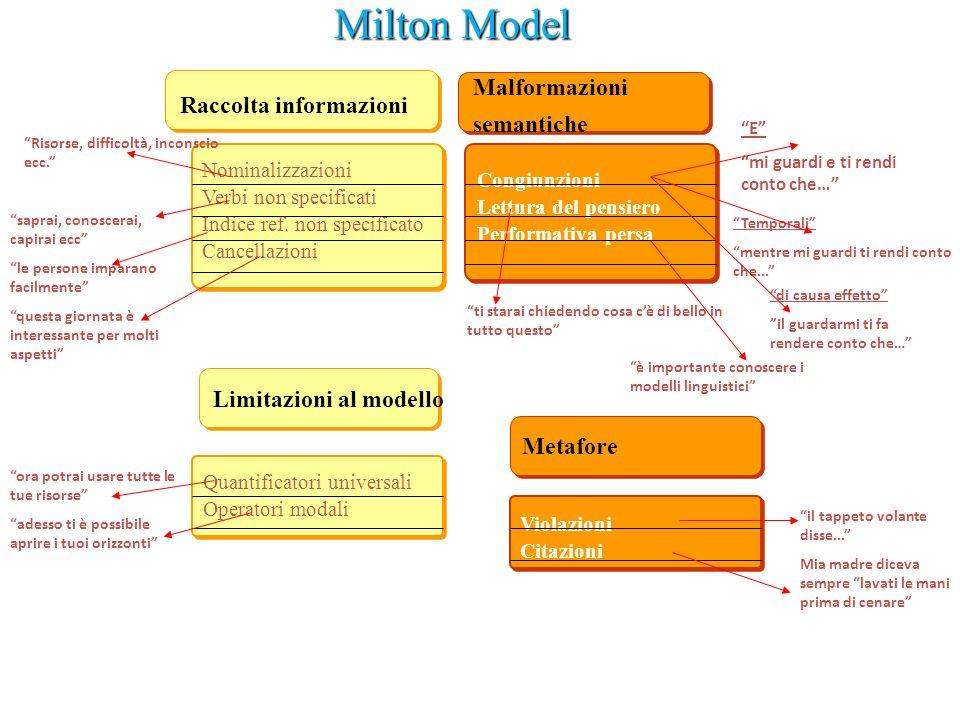 Milton Model Malformazioni semantiche Raccolta informazioni