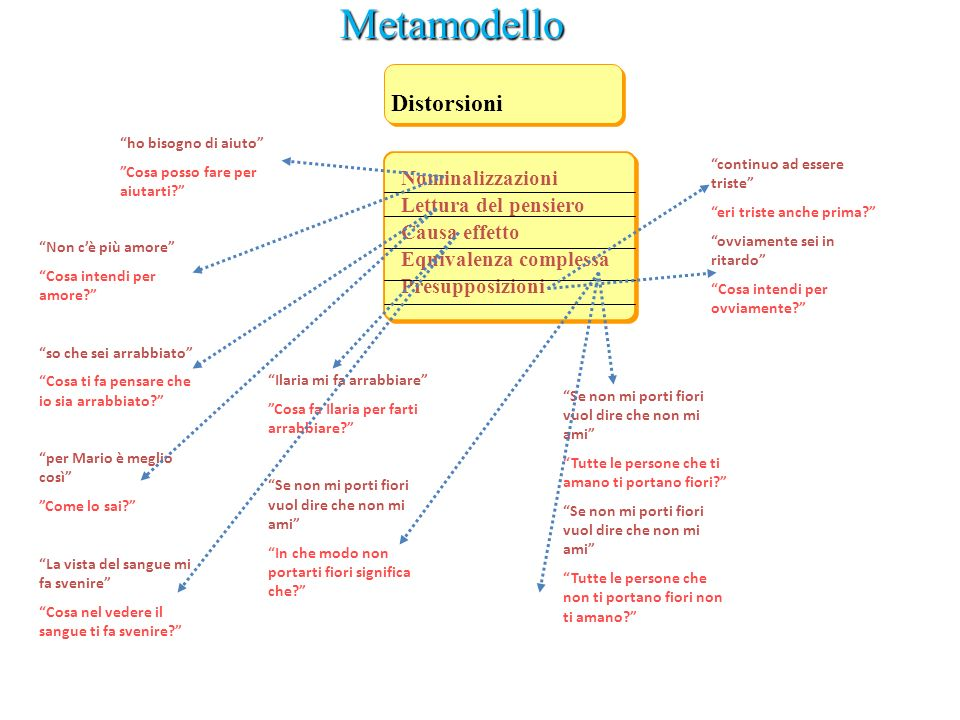 Metamodello Distorsioni Nominalizzazioni Lettura del pensiero