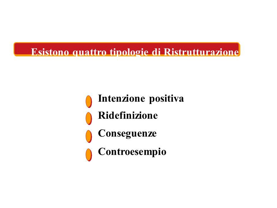 Esistono quattro tipologie di Ristrutturazione