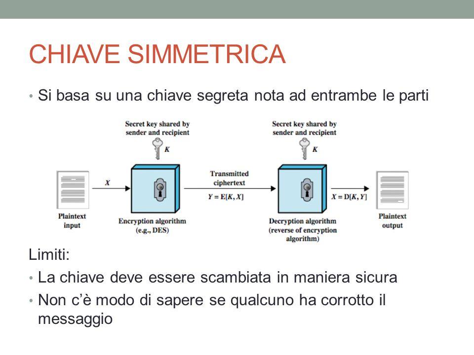 CHIAVE SIMMETRICA Si basa su una chiave segreta nota ad entrambe le parti. Limiti: La chiave deve essere scambiata in maniera sicura.