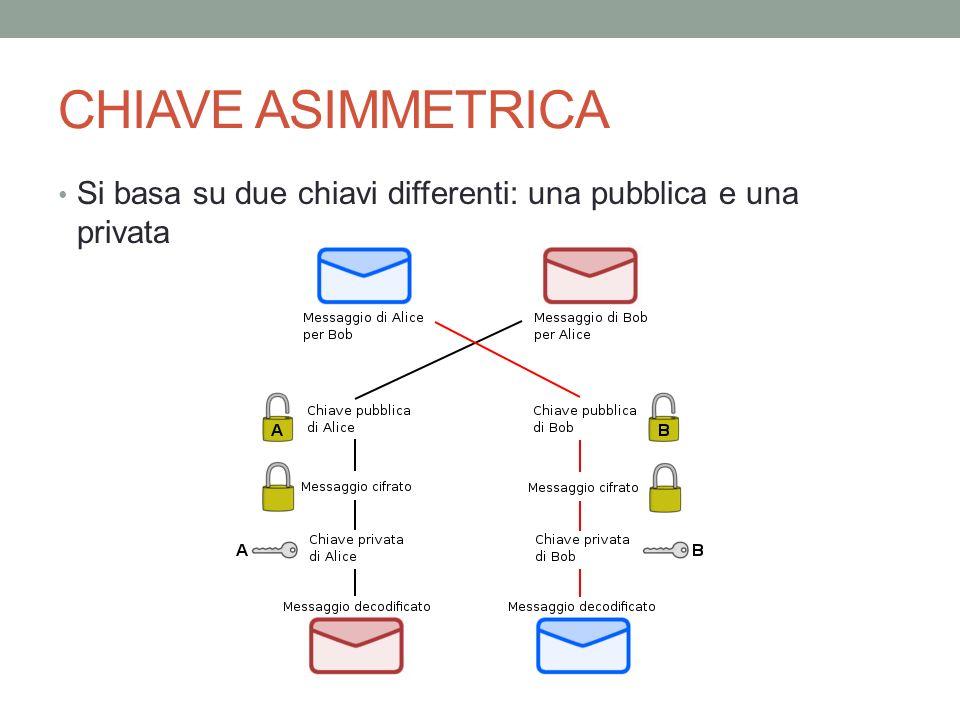 CHIAVE ASIMMETRICA Si basa su due chiavi differenti: una pubblica e una privata