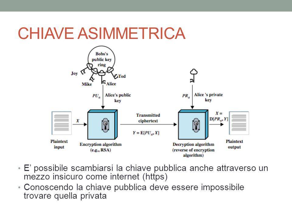 CHIAVE ASIMMETRICA E' possibile scambiarsi la chiave pubblica anche attraverso un mezzo insicuro come internet (https)