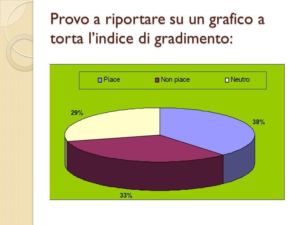 Provo a riportare su un grafico a torta l'indice di gradimento: