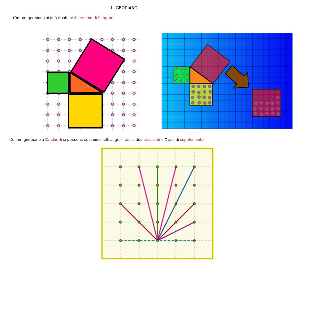 IL GEOPIANO Con un geopiano si può illustrare il teorema di Pitagora.