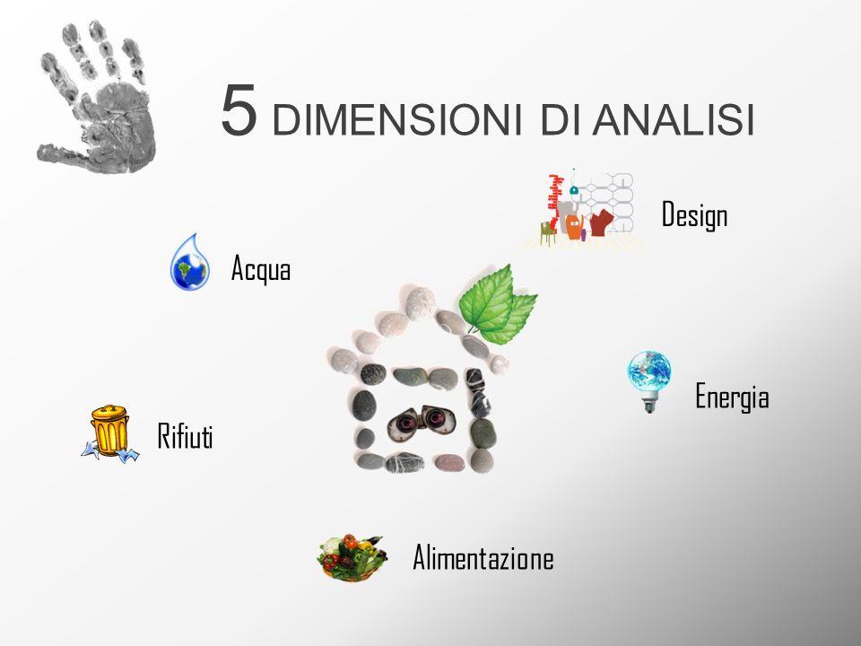 5 DIMENSIONI DI ANALISI Design Acqua Energia Rifiuti Alimentazione