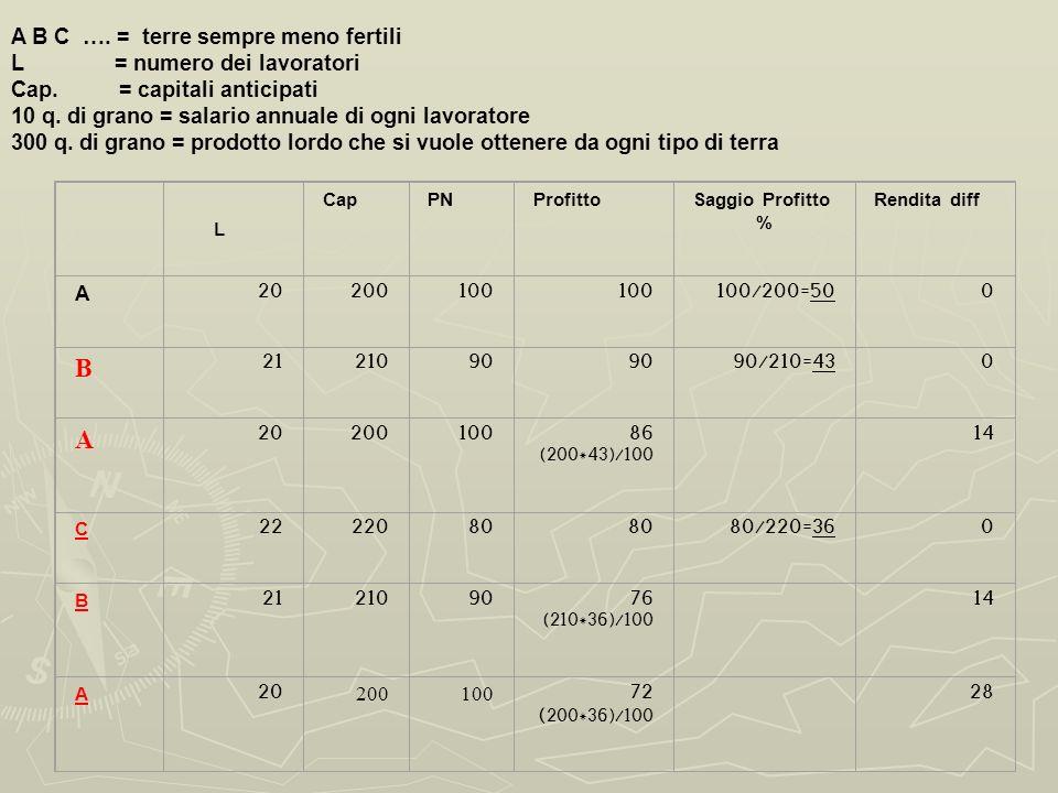 B A B C …. = terre sempre meno fertili L = numero dei lavoratori