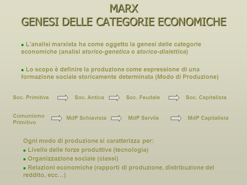 MARX GENESI DELLE CATEGORIE ECONOMICHE